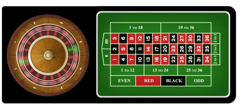 roue et tapis de roulette en ligne